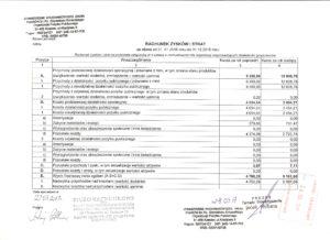 Bilans za rok 2016